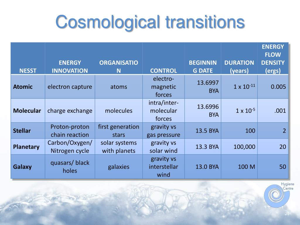 Cosmological transitions