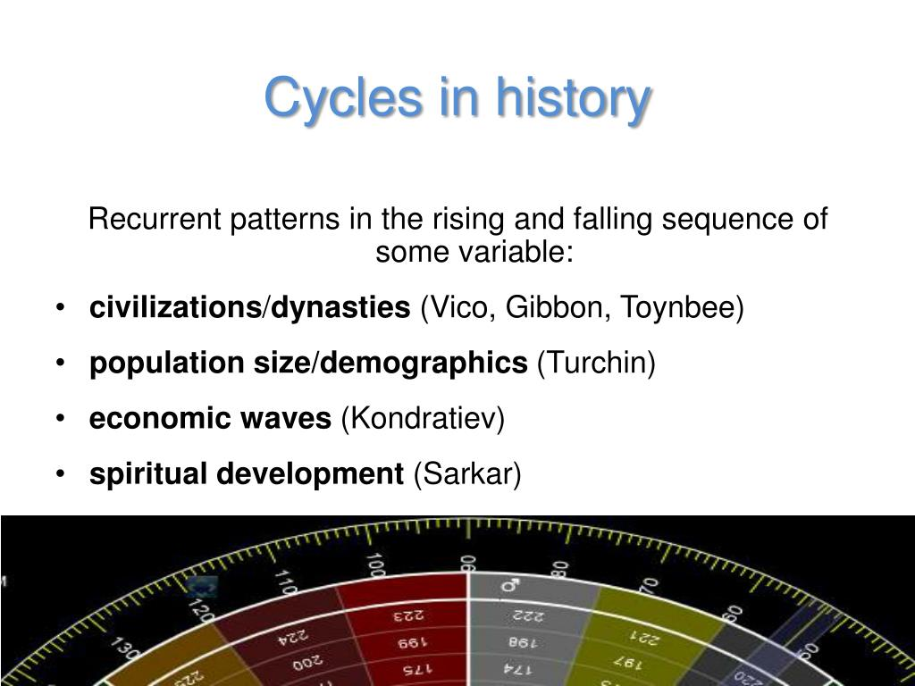 Cycles in history