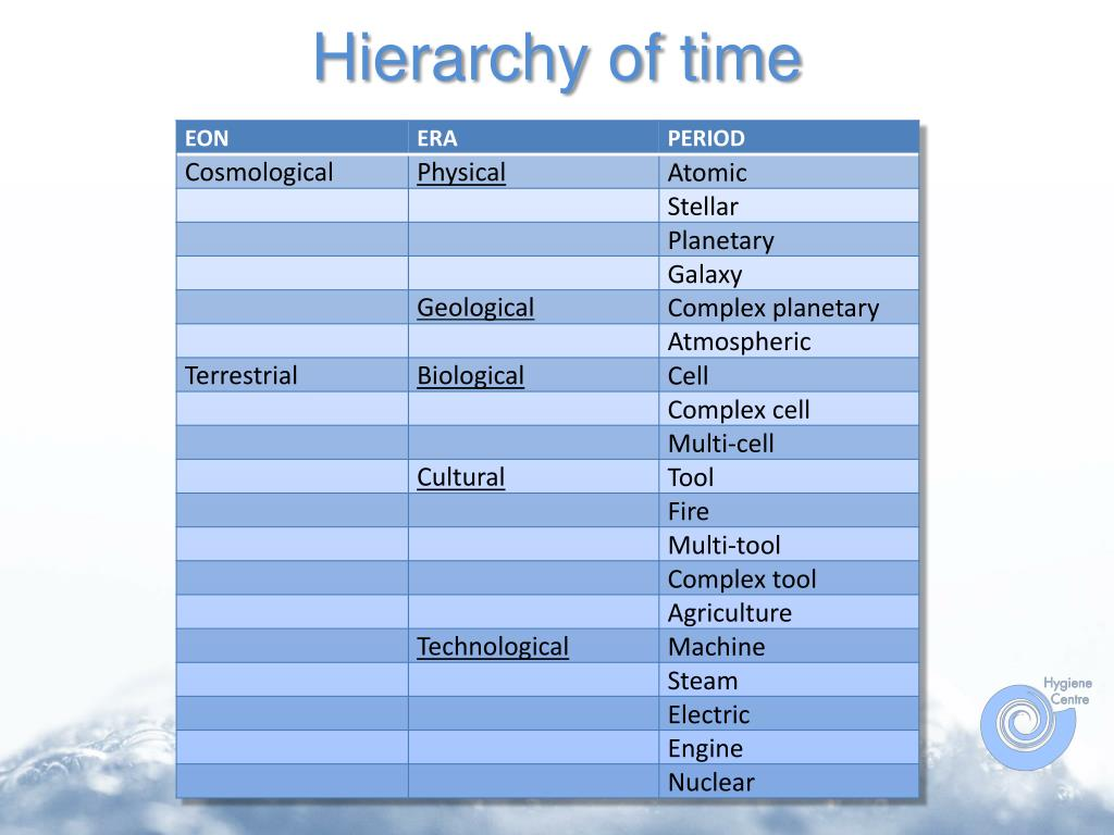 Hierarchy of time