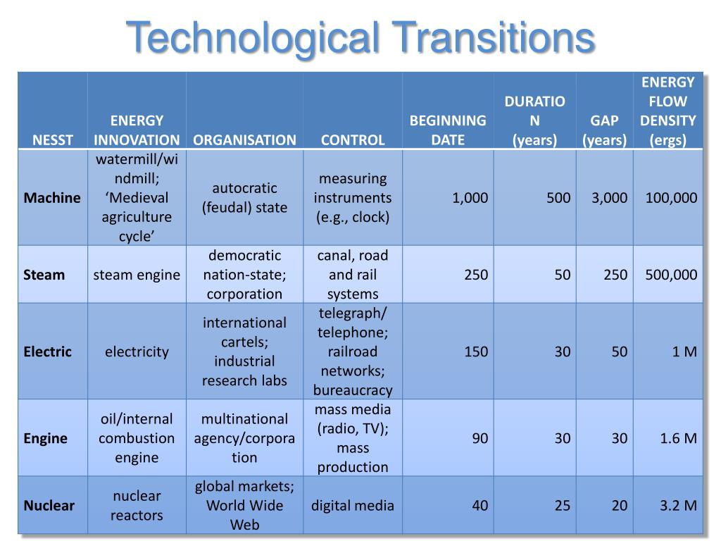 Technological Transitions