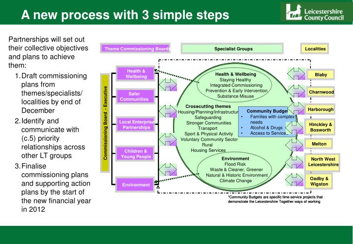 A new process with 3 simple steps