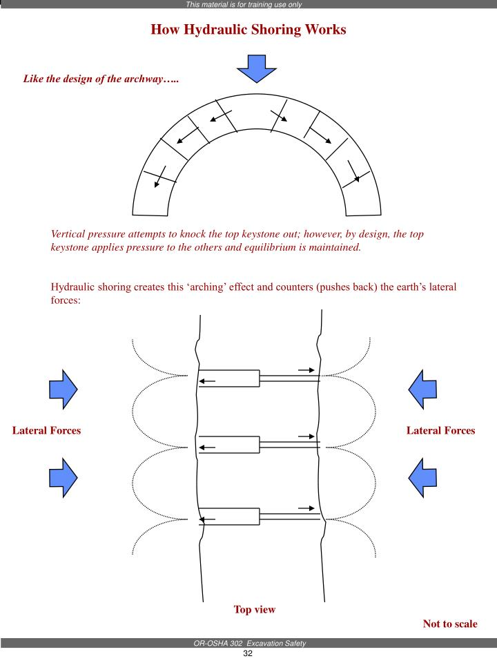 How Hydraulic Shoring Works
