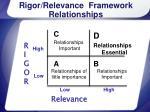 rigor relevance framework relationships