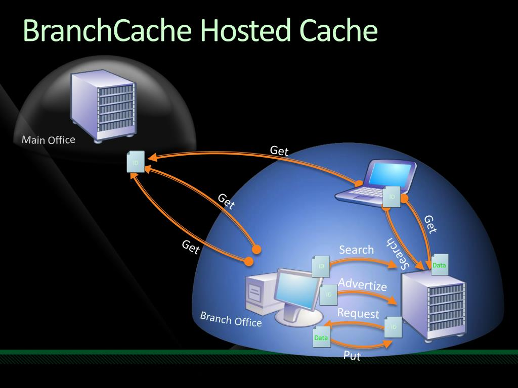 BranchCache Hosted Cache