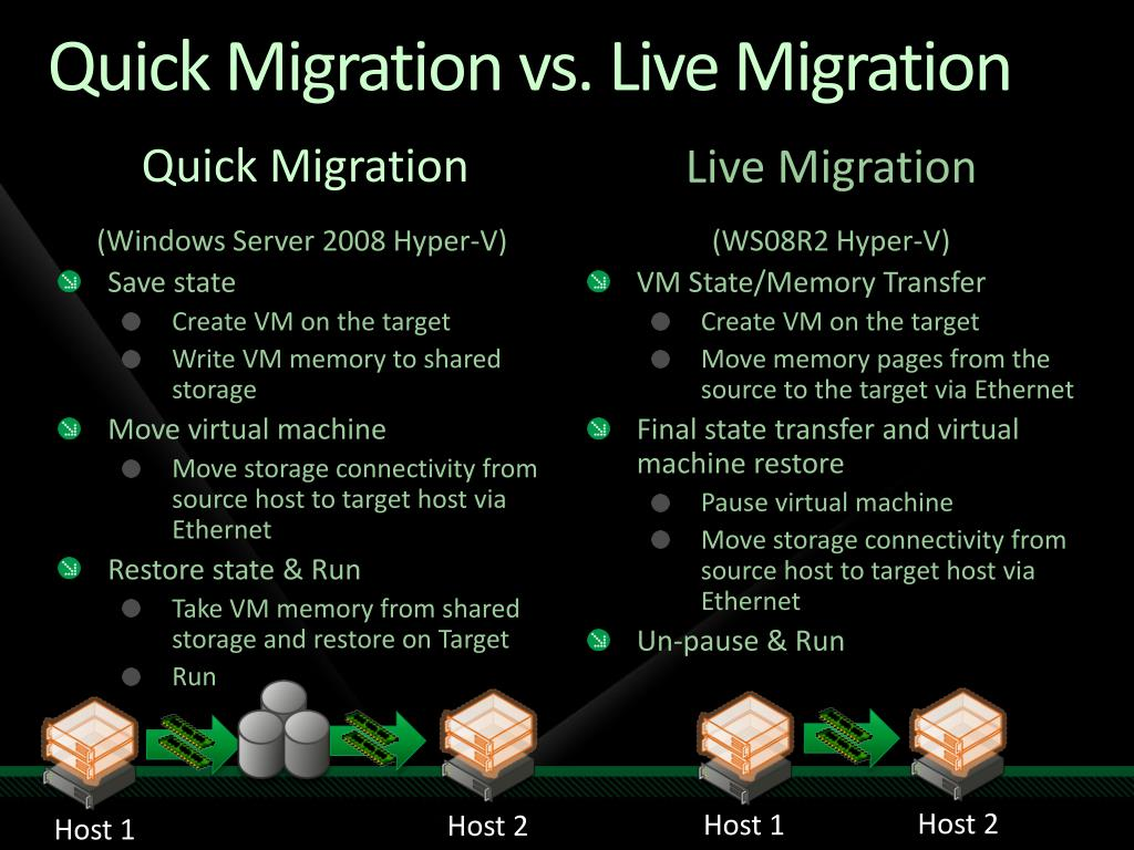 Quick Migration vs. Live Migration