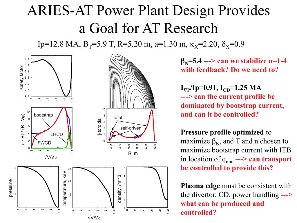 ARIES-AT Power Plant Design Provides a Goal for AT Research