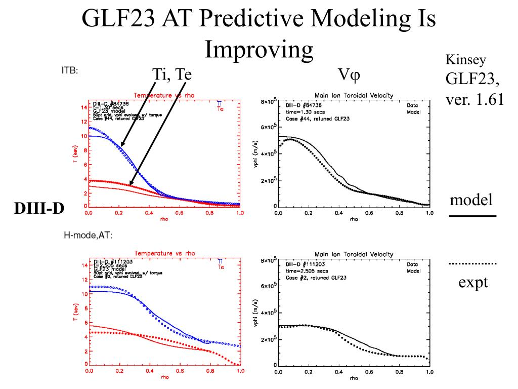 GLF23 AT Predictive Modeling Is Improving
