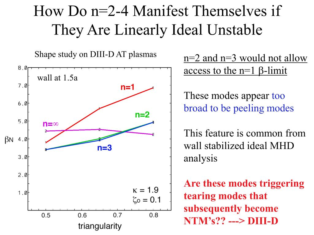 How Do n=2-4 Manifest Themselves if They Are Linearly Ideal Unstable