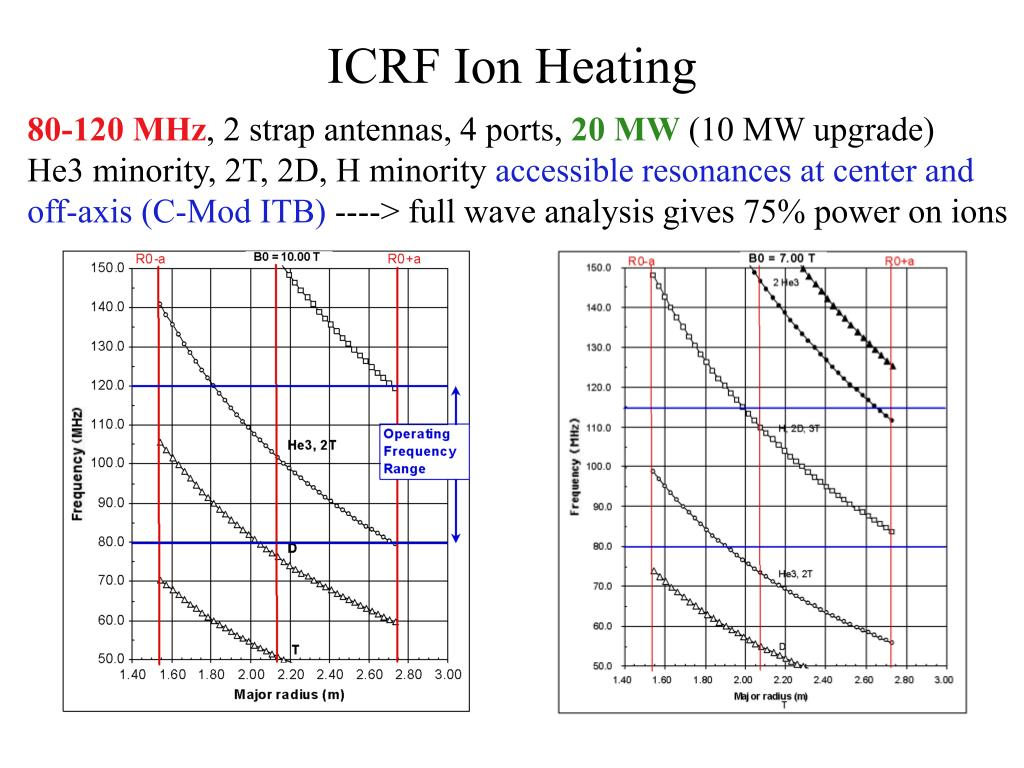 ICRF Ion Heating