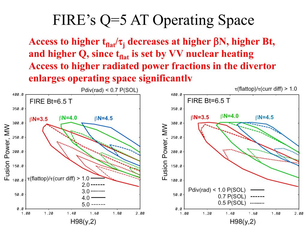 FIRE's Q=5 AT Operating Space