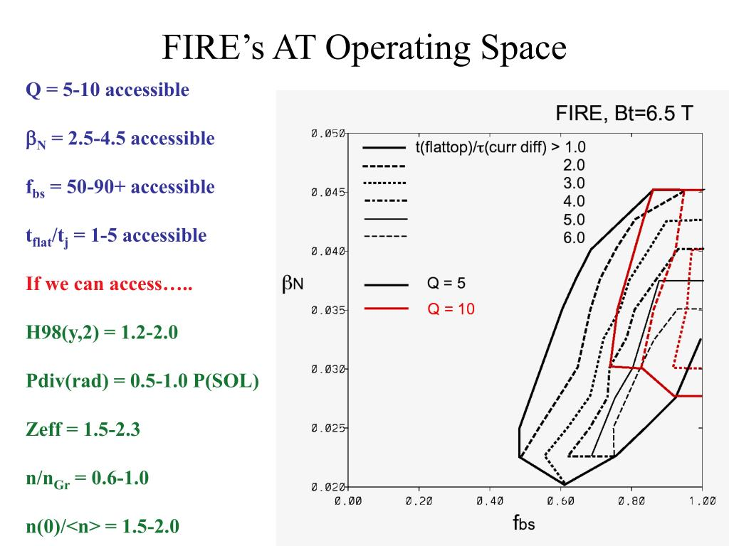 FIRE's AT Operating Space