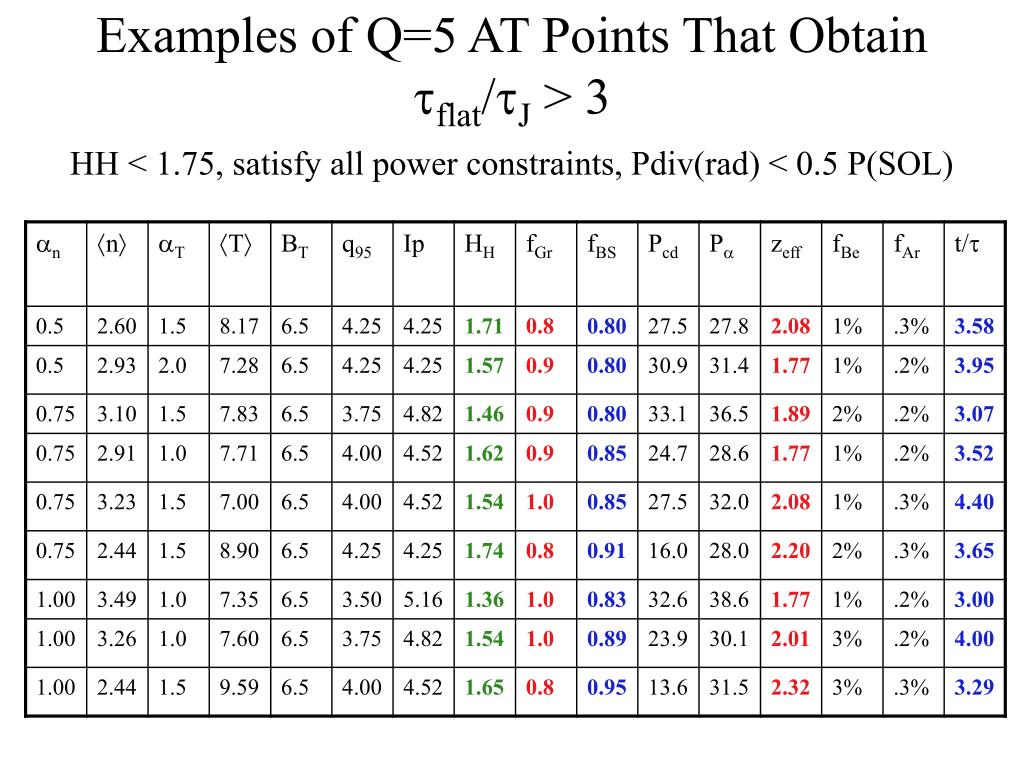 Examples of Q=5 AT Points That Obtain