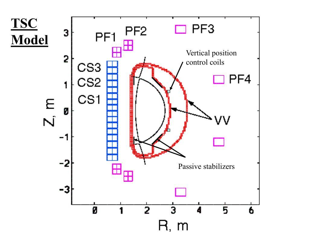 Vertical position control coils