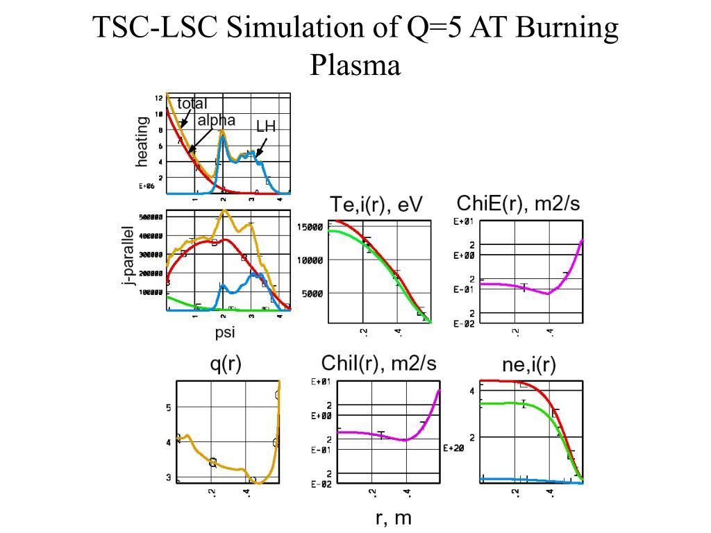 TSC-LSC Simulation of Q=5 AT Burning Plasma