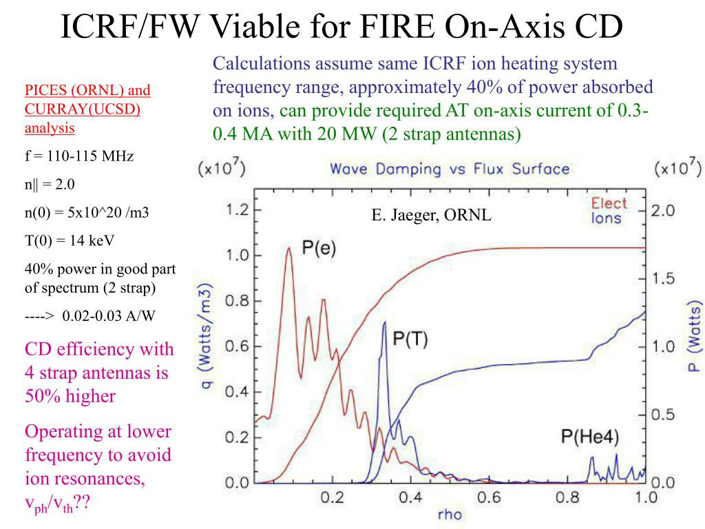 ICRF/FW Viable for FIRE On-Axis CD