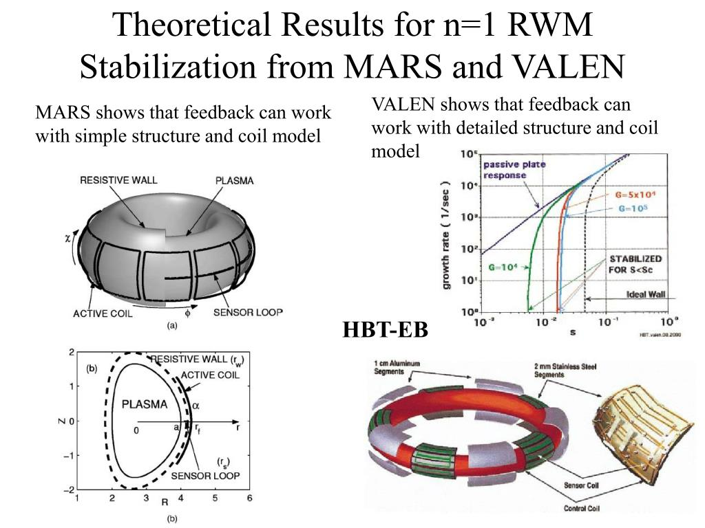 Theoretical Results for n=1 RWM Stabilization from MARS and VALEN