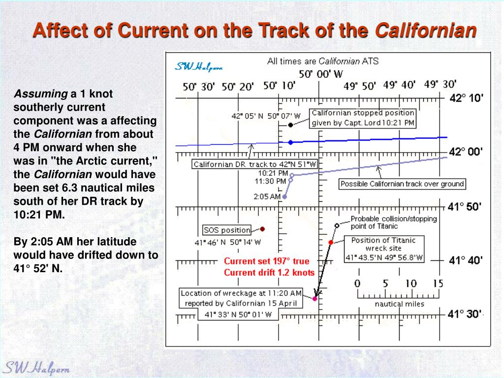 Affect of Current on the Track of the