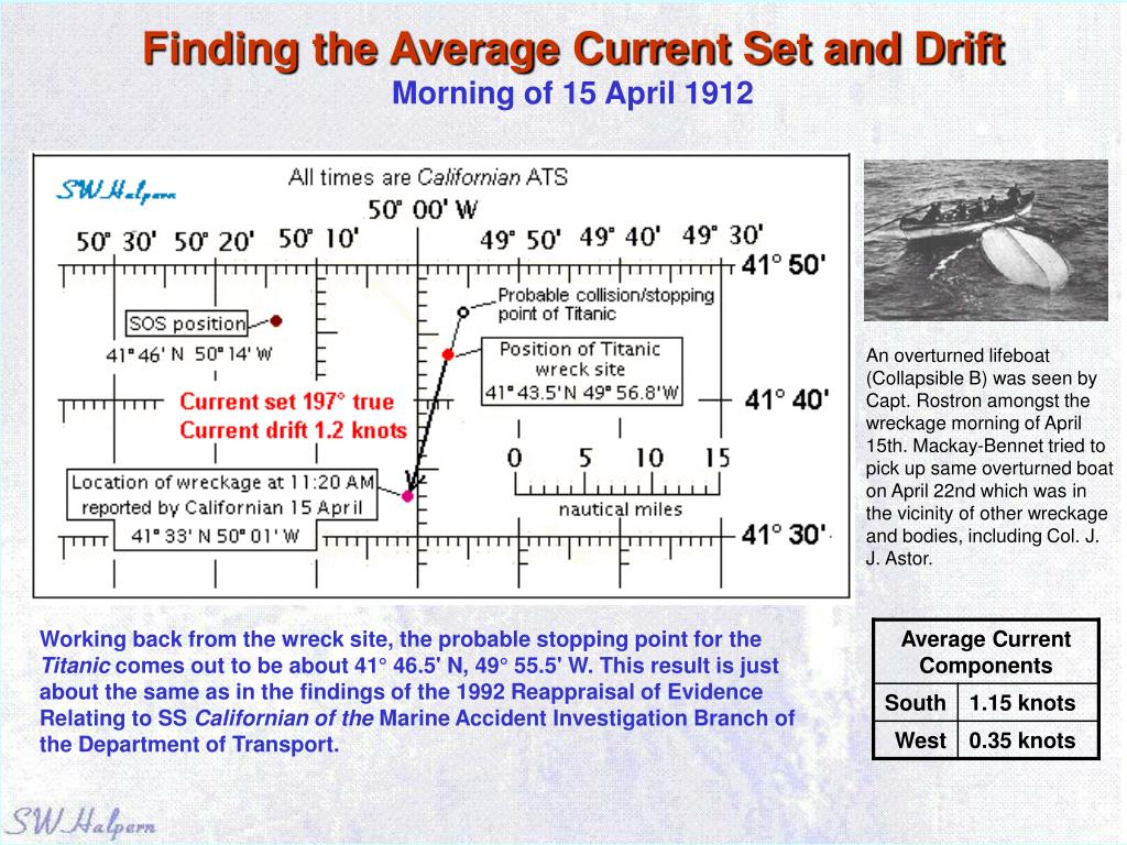 Finding the Average Current Set and Drift