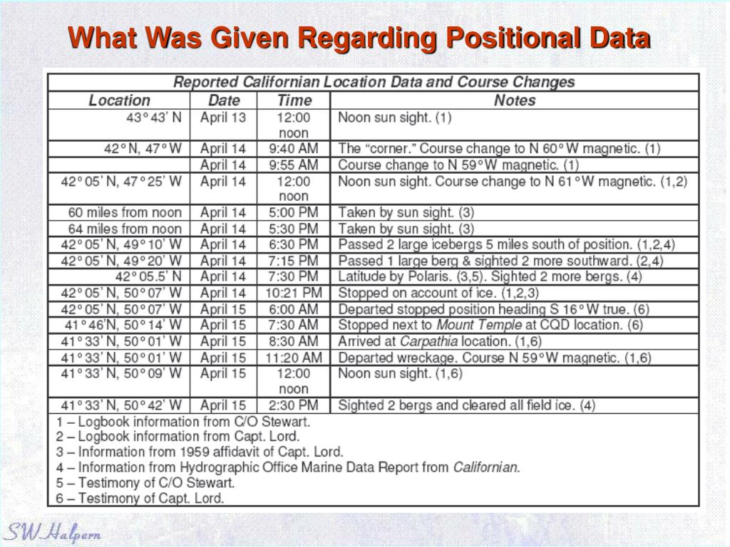 What Was Given Regarding Positional Data