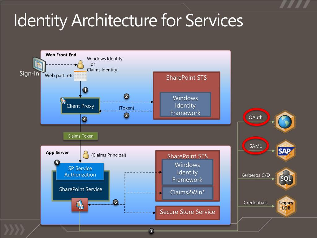 Identity Architecture for Services