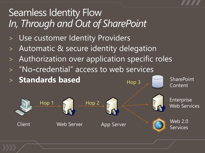 Seamless identity flow in through and out of sharepoint