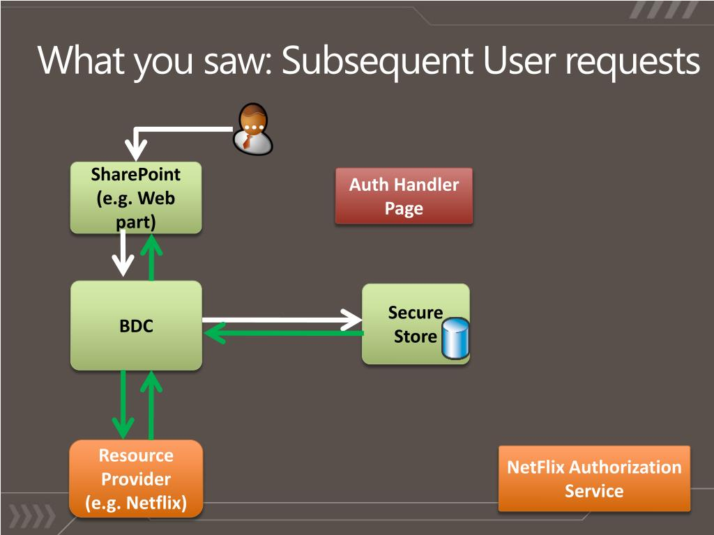 What you saw: Subsequent User requests