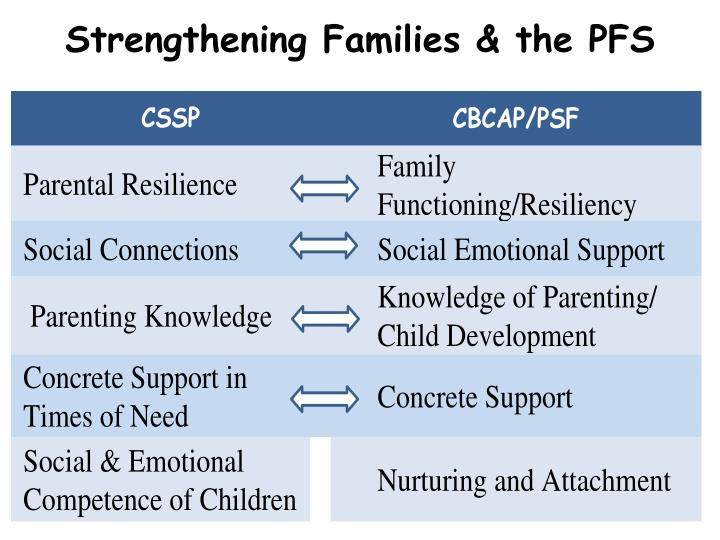 Strengthening Families & the PFS