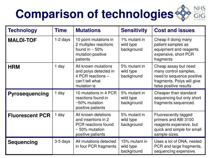 Comparison of technologies