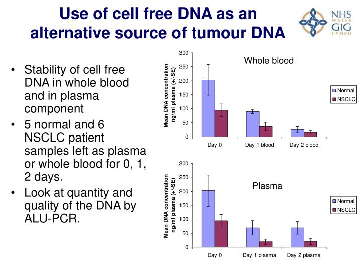 Use of cell free DNA as an alternative source of tumour DNA