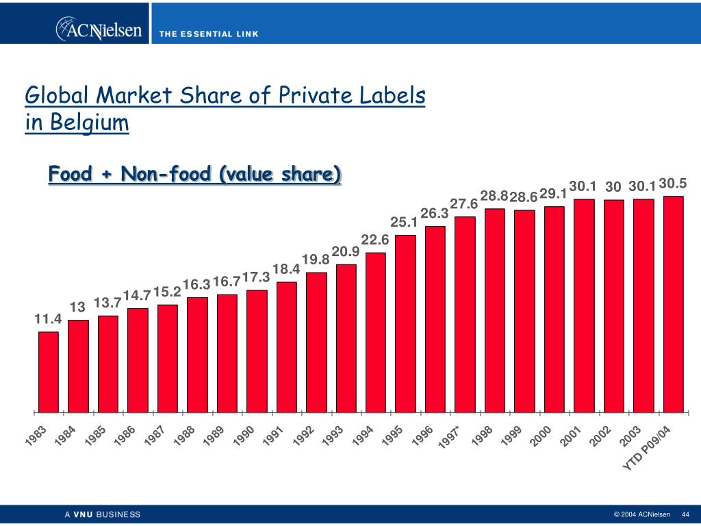 Global Market Share of Private Labels