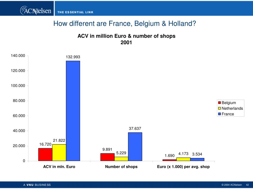 How different are France, Belgium & Holland?