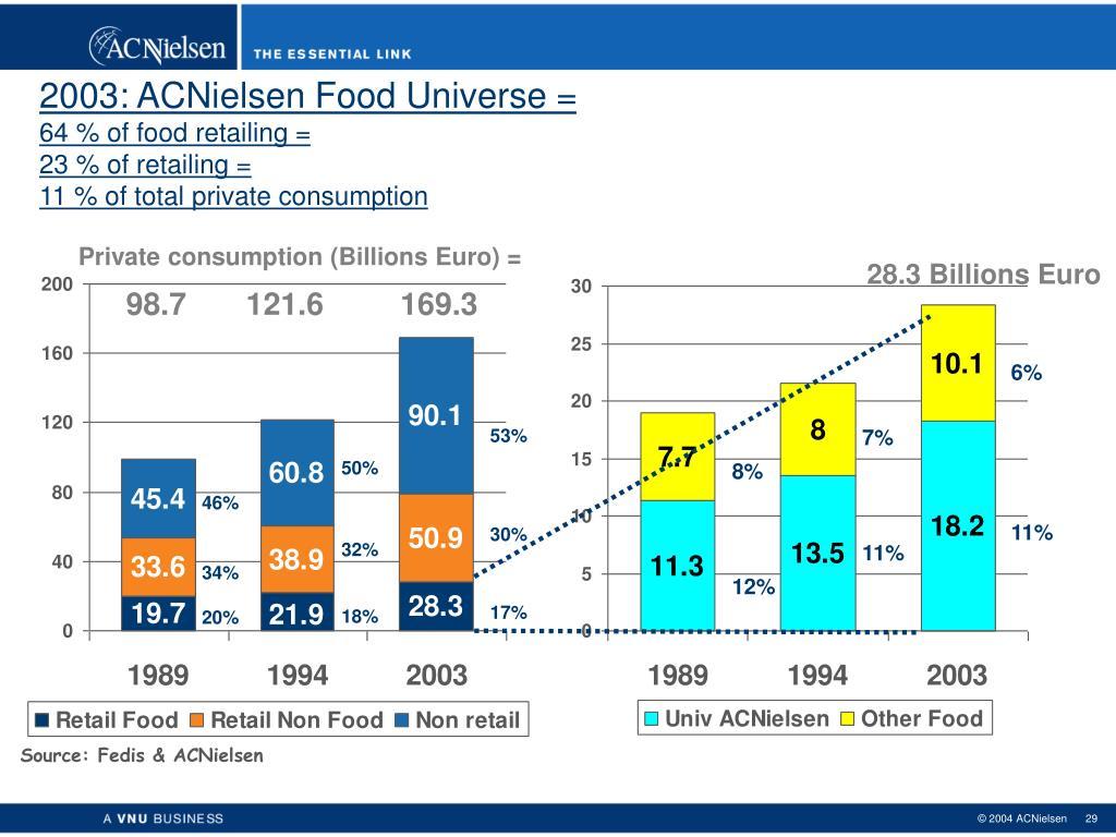2003: ACNielsen Food Universe =