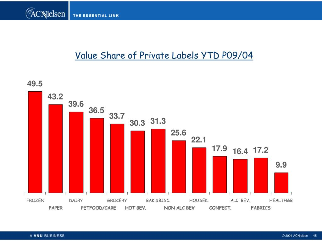 Value Share of Private Labels YTD P09/04