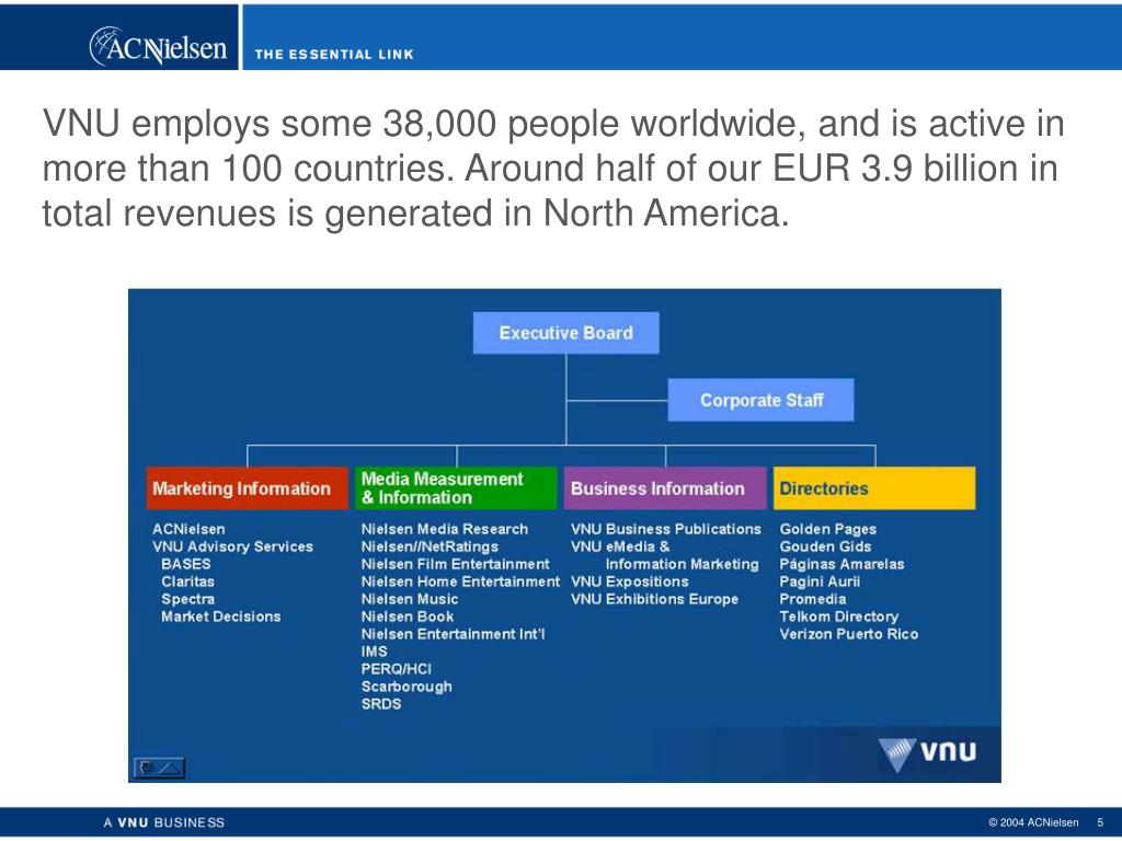 VNU employs some 38,000 people worldwide, and is active in more than 100 countries. Around half of our EUR 3.9 billion in total revenues is generated in North America.
