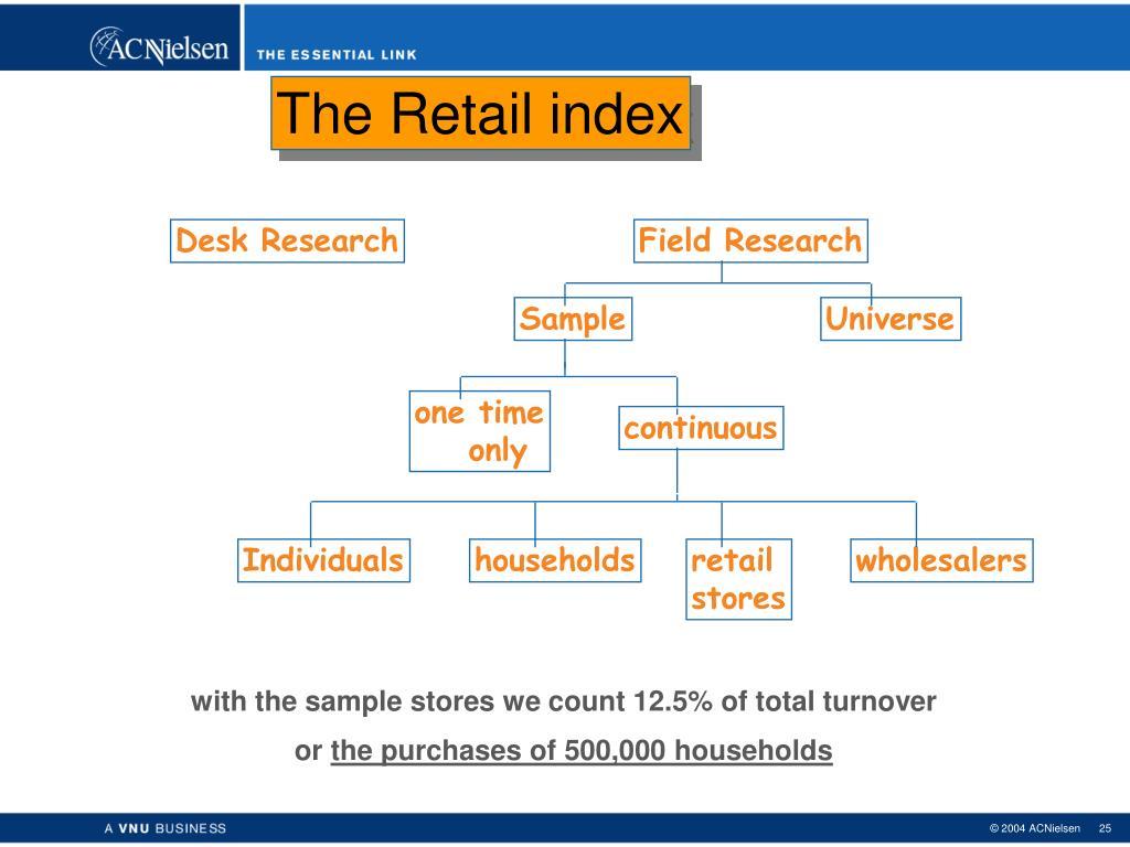 The Retail index