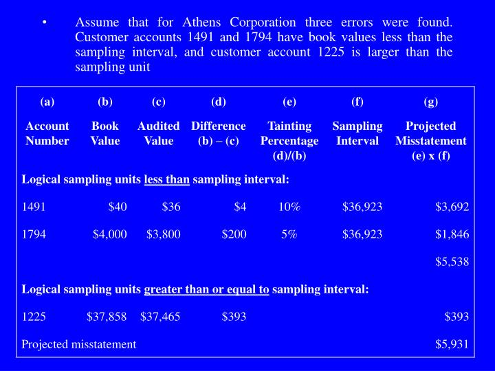 Assume that for Athens Corporation three errors were found. Customer accounts 1491 and 1794 have book values less than the sampling interval, and customer account 1225 is larger than the sampling unit