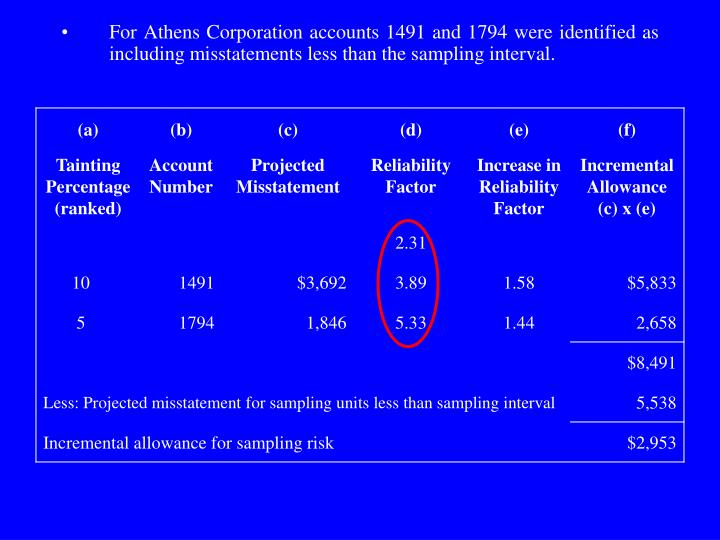 For Athens Corporation accounts 1491 and 1794 were identified as including misstatements less than the sampling interval.