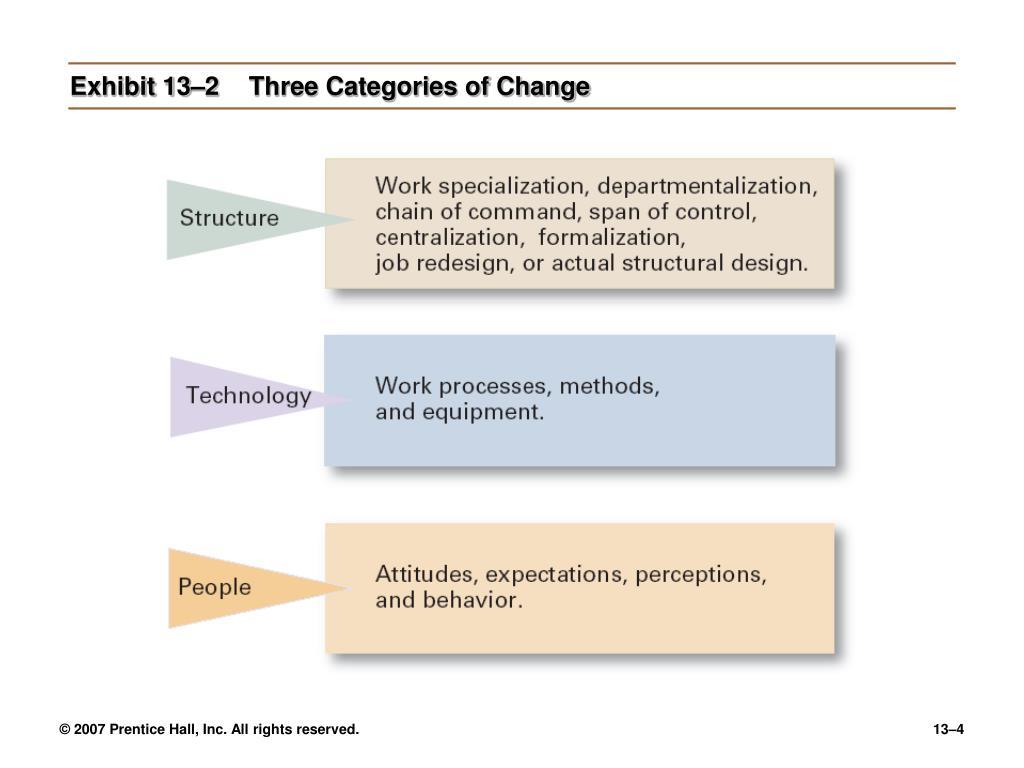 Exhibit 13–2Three Categories of Change