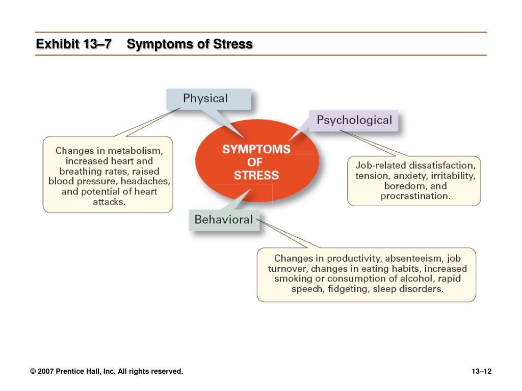 Exhibit 13–7Symptoms of Stress