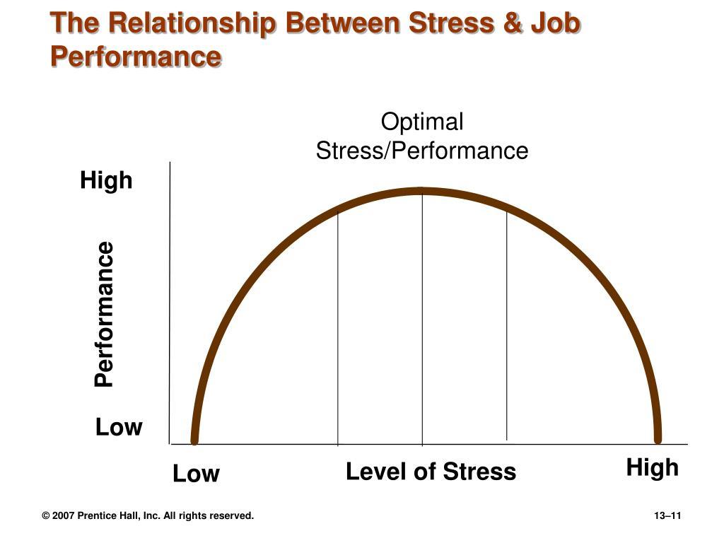 The Relationship Between Stress & Job Performance