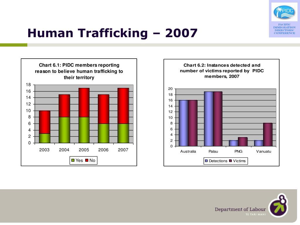 Human Trafficking – 2007