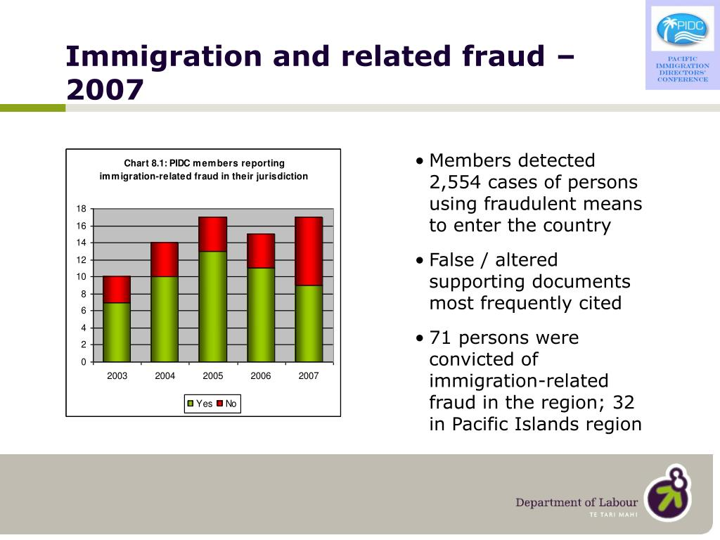Immigration and related fraud –