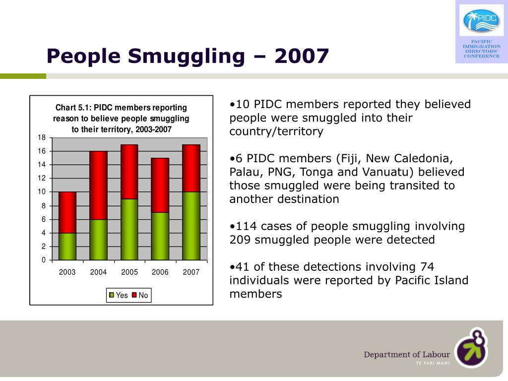 People Smuggling – 2007