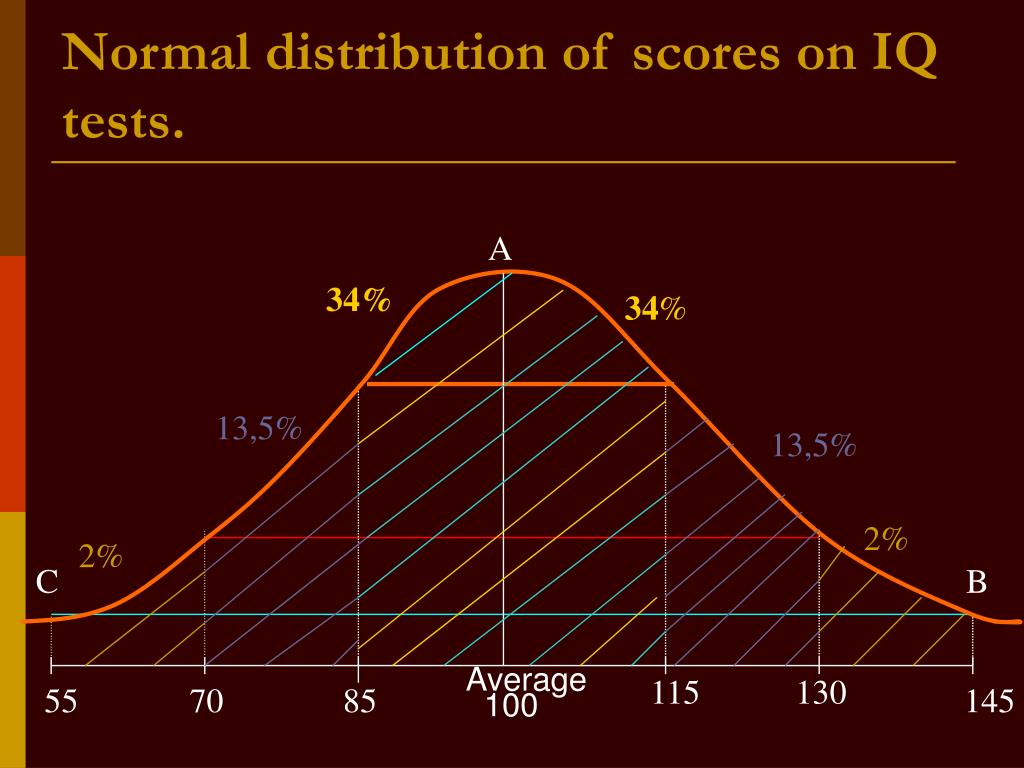 Normal distribution of scores on IQ tests.