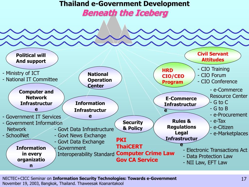 Thailand e-Government Development