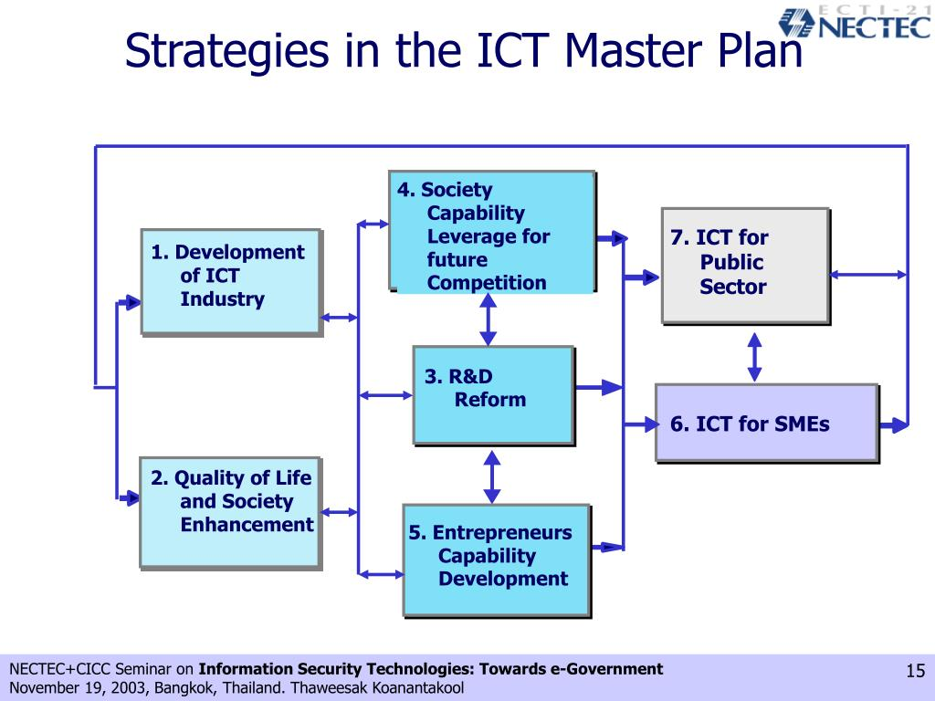 Strategies in the ICT Master Plan