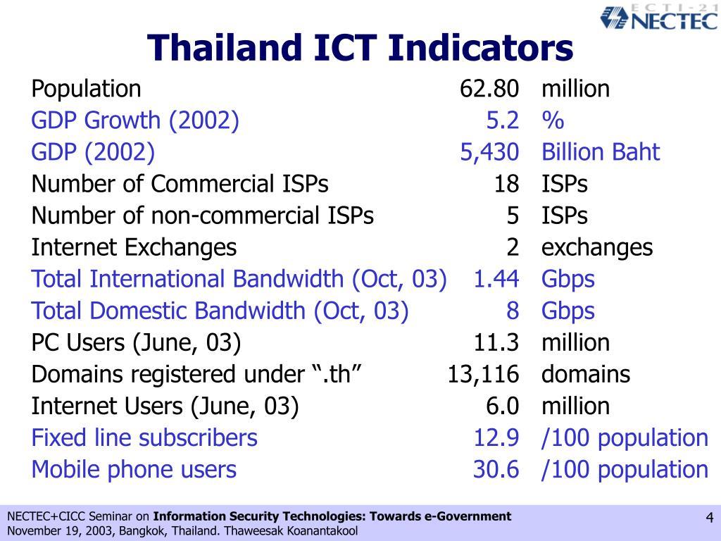 Thailand ICT Indicators