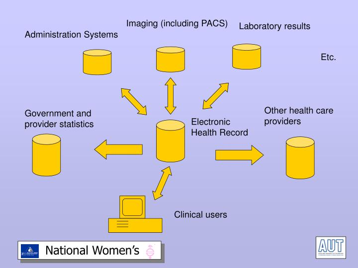 Imaging (including PACS)