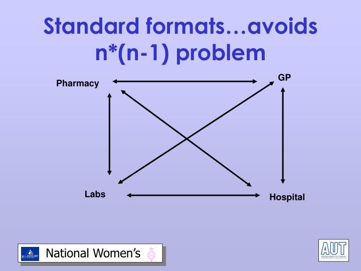 Standard formats…avoids n*(n-1) problem