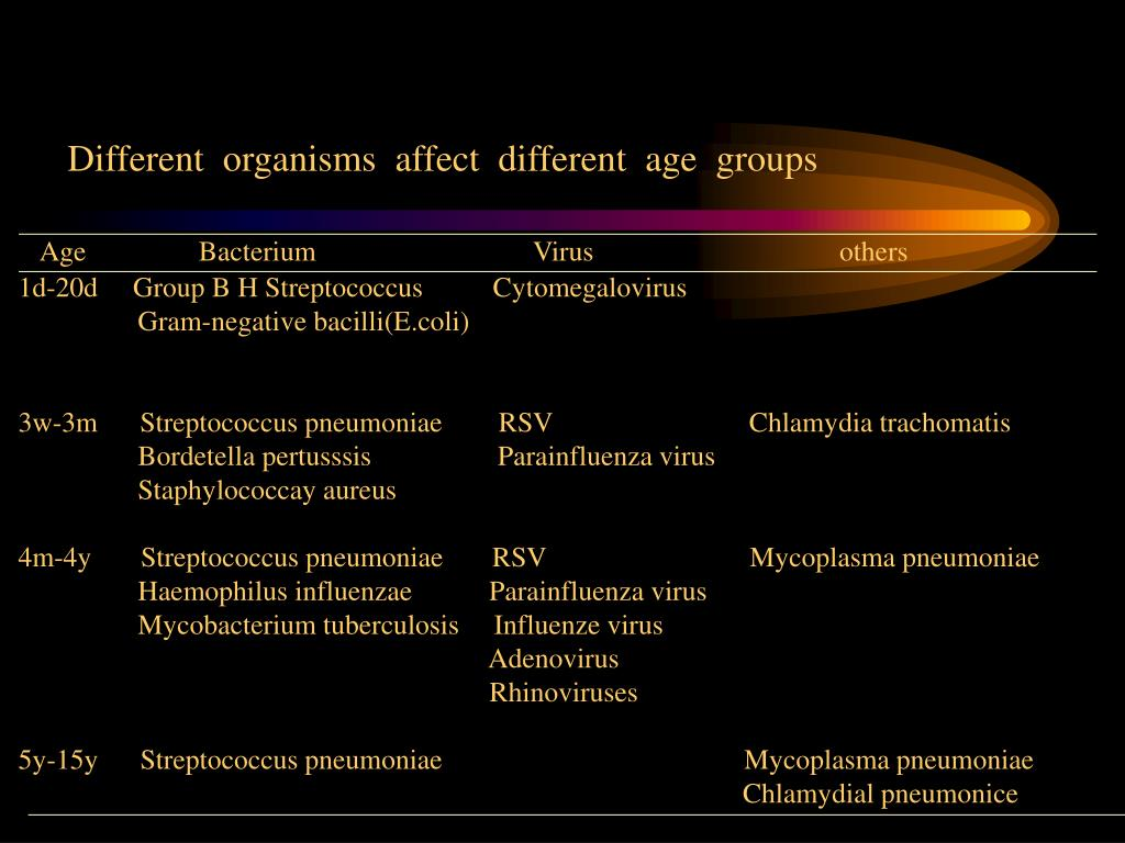 Different  organisms  affect  different  age  groups